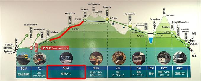 美女平駅→室堂