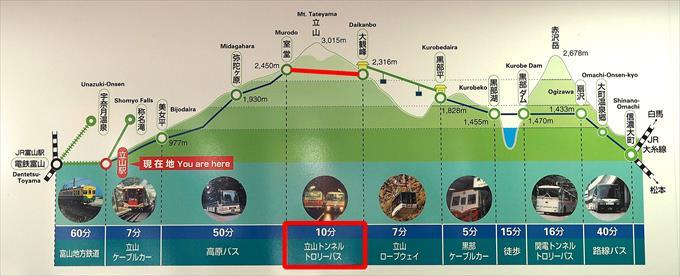 室堂→大観峰
