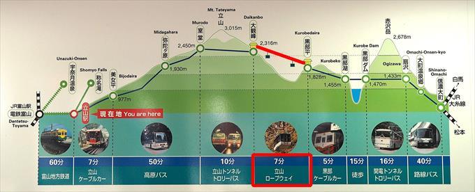 大観峰→黒部平
