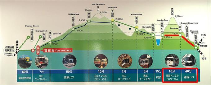 黒部ダム→信濃大町